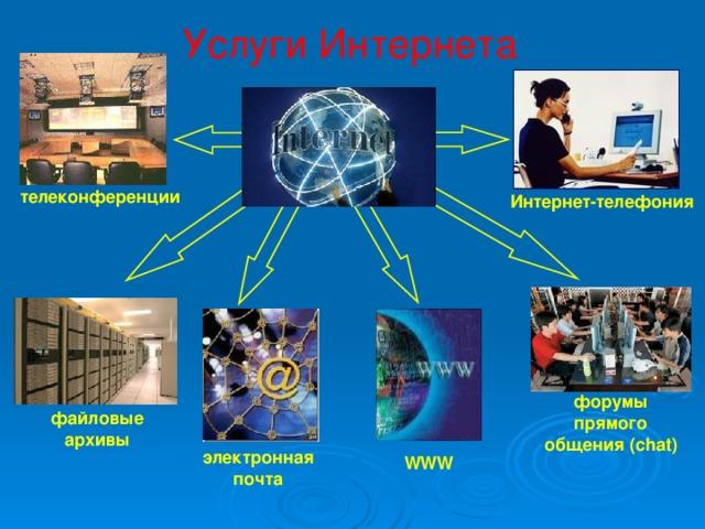 Услуги Интернета телеконференции Интернет-телефония форумы прямого общения (chat) файловые архивы электронная почта WWW