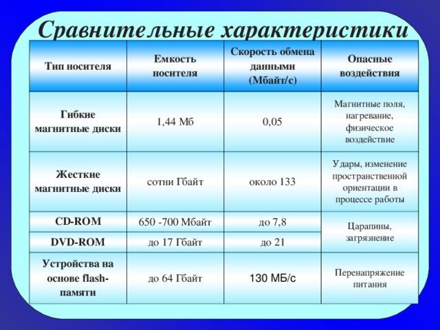 Сравнительные характеристики Тип носителя Емкость носителя Гибкие магнитные диски Скорость обмена данными (Мбайт/с) 1,44 Мб Жесткие магнитные диски CD-ROM Опасные воздействия 0,05 сотни Гбайт DVD-ROM 650 -700 Мбайт около 133 Магнитные поля, нагревание, физическое воздействие Удары, изменение пространственной ориентации в процессе работы до 7,8 до 17 Гбайт Устройства на основе flash-памяти Царапины, загрязнение до 21 до 64 Гбайт 130МБ/с Перенапряжение питания
