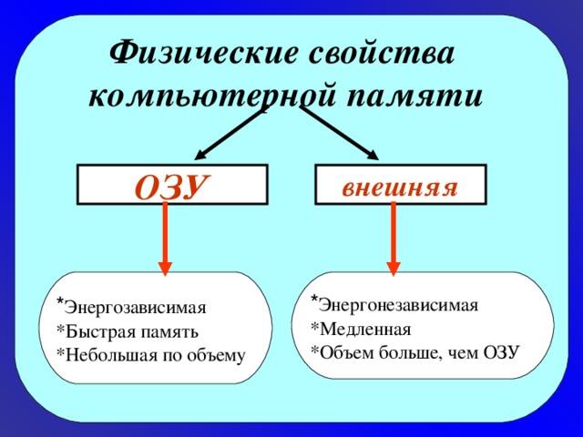 Физические свойства   компьютерной памяти ОЗУ внешняя * Энергозависимая * Энергонезависимая *Быстрая память *Небольшая по объему *Медленная *Объем больше, чем ОЗУ