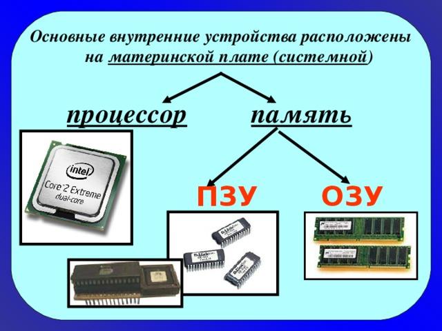 Основные внутренние устройства расположены на материнской плате (системной ) процессор память ПЗУ ОЗУ