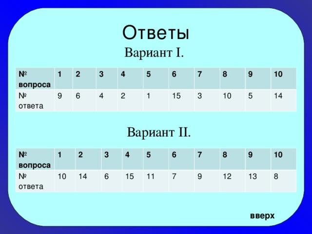 Вариант II. Ответы  Вариант I. № вопроса 1 № ответа 2 9 3 6 4 4 5 2 1 6 7 15 3 8 9 10 10 5 14 № вопроса № ответа 1 2 10 3 14 6 4 15 5 11 6 7 7 8 9 12 9 13 10 8 вверх