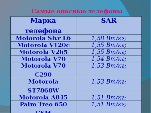 Самые опасные телефоны Марка телефона SAR Motorola Slvr L6 1,58 Вт/кг; Motorola V120c 1,55 Вт/кг; Motorola V265 1,55 Вт/кг; Motorola V70 1,54 Вт/кг; Motorola V70 C290 1,53 Вт/кг; Motorola ST7868W 1,53 Вт/кг; Motorola A845 1,51 Вт/кг; Palm Treo 650 GSM 1,51 Вт/кг; Panasonic Allure 1,51 Вт/кг;