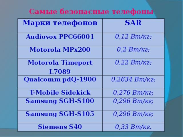 Самые безопасные телефоны Марки телефонов SAR Audiovox PPC66001 0,12 Вт/кг; Motorola MPx200 0,2 Вт/кг; Motorola Timeport L7089 Qualcomm pdQ-1900 0,22 Вт/кг; 0,2634 Вт/кг; T-Mobile Sidekick 0,276 Вт/кг; Samsung SGH-S100 0,296 Вт/кг; Samsung SGH-S105 0,296 Вт/кг; Siemens S40 0,33 Вт/кг.