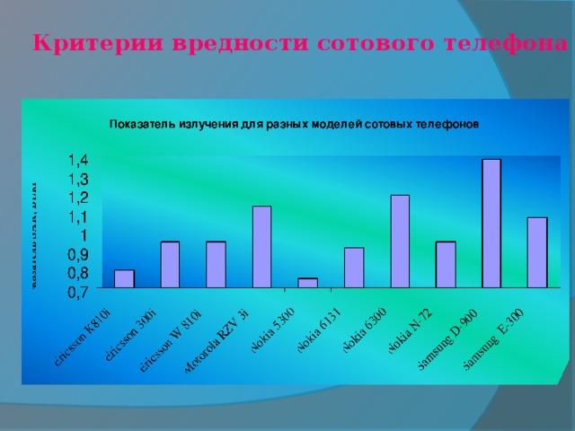 Критерии вредности сотового телефона