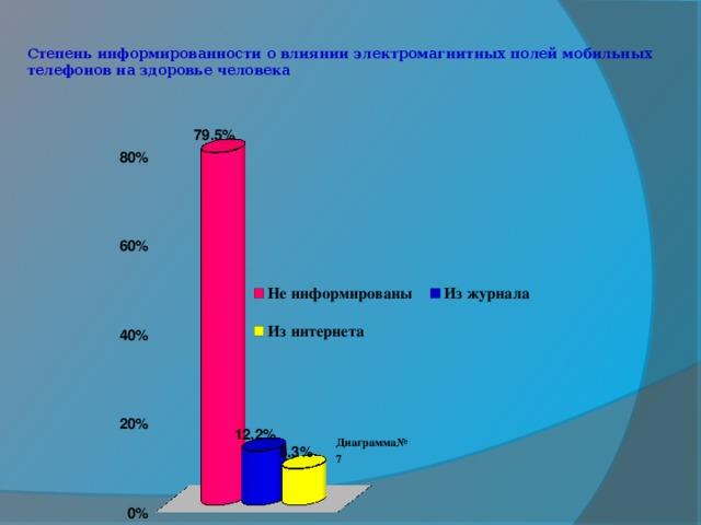 Степень информированности о влиянии электромагнитных полей мобильных телефонов на здоровье человека   Диаграмма№7