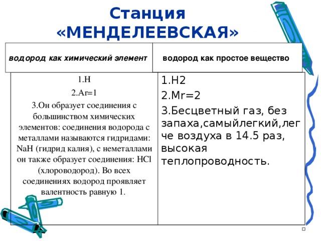 Станция «МЕНДЕЛЕЕВСКАЯ» водород как простое вещество  водород как химический элемент  1.Н 2. Ar=1 3. Он образует соединения с большинством химических элементов: соединения водорода с металлами называются гидридами: NaH (гидрид калия), с неметаллами он также образует соединения: HCl (хлороводород). Во всех соединениях водород проявляет валентность равную 1 . 1. Н2 2.Mr=2 3. Бесцветный газ, без запаха,самыйлегкий,легче воздуха в 14.5 раз, высокая теплопроводность.