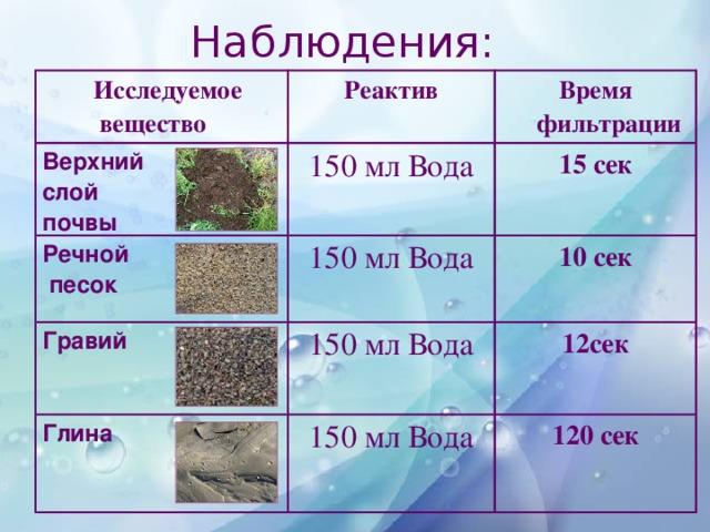 Наблюдения:     Исследуемое  вещество Реактив Верхний слой почвы Время фильтрации 150 мл Вода Речной  песок 15 сек 150 мл Вода Гравий   Глина   10 сек 150 мл Вода 12сек 150 мл Вода 120 сек