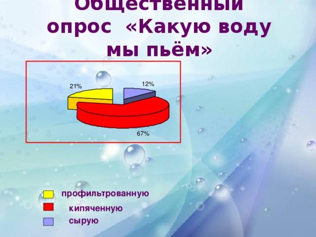 Общественный опрос «Какую воду мы пьём» 12% 21% 67% профильтрованную кипяченную сырую
