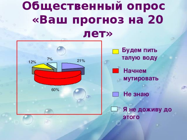 Общественный опрос «Ваш прогноз на 20 лет»  Будем пить талую воду 7% 21% 12% Начнем  мутировать 60% Не знаю Я не доживу до этого