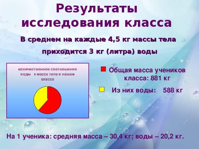 Результаты исследования класса В среднем на каждые 4,5 кг массы тела приходится 3 кг (литра) воды  Общая масса учеников класса: 881 кг Из них воды: 588 кг На 1 ученика: средняя масса – 30,4 кг; воды – 20,2 кг.
