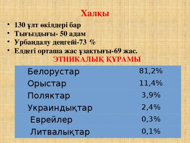 Халқы 130 ұлт өкілдері бар Тығыздығы- 50 адам Урбандалу деңгейі-73  %  Елдегі орташа жас ұзақтығы-69 жас.  ЭТНИКАЛЫҚ ҚҰРАМЫ  Белорустар  Орыстар 81,2%  Поляктар 11,4% 3,9%  Украиндықтар  Еврейлер 2,4%  Литвалықтар 0,3% 0,1%