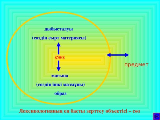 дыбысталуы (сөздің сырт материясы) сөз предмет мағына (сөздің ішкі мазмұны) образ Лексикологияның ең басты зерттеу объектісі – сөз