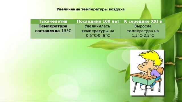Увеличение температуры воздуха Тысячелетия Последние 100 лет Температура составляла 15°С К середине ХХI в Увеличилась температуры на 0,5°С-0, 6°С Выросла температура на 1,5°С-2,5°С