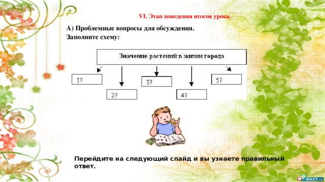 VI. Этап поведения итогов урока. А) Проблемные вопросы для обсуждения. Заполните схему: Перейдите на следующий слайд и вы узнаете правильный ответ.