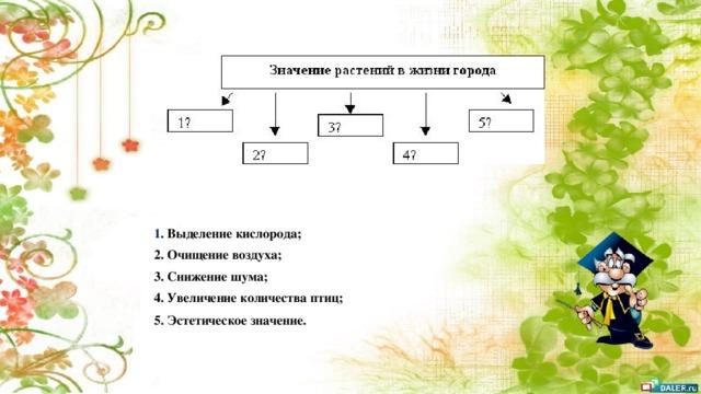 1 . Выделение кислорода; 2. Очищение воздуха; 3. Снижение шума; 4. Увеличение количества птиц; 5. Эстетическое значение.