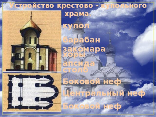 Устройство крестово - купольного храма. купол барабан закомара хоры апсида столб Боковой неф Центральный неф Боковой неф