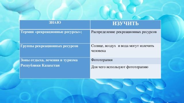 ЗНАЮ ИЗУЧИТЬ Термин «рекреационные ресурсы»; Распределение рекреационных ресурсов Группы рекреационных ресурсов Солнце, воздух и вода могут излечить человека Зоны отдыха, лечения и туризма Республики Казахстан Фототерапия Для чего используют фототерапию