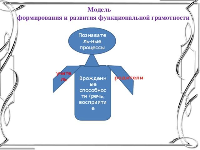 Модель  формирования и развития функциональной грамотности Познаватель-ные процессы Врожденные способности (речь, восприятие учитель родители
