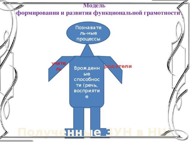 Модель  формирования и развития функциональной грамотности Познаватель-ные процессы Врожденные способности (речь, восприятие учитель родители Полученные ЗУН в НШ