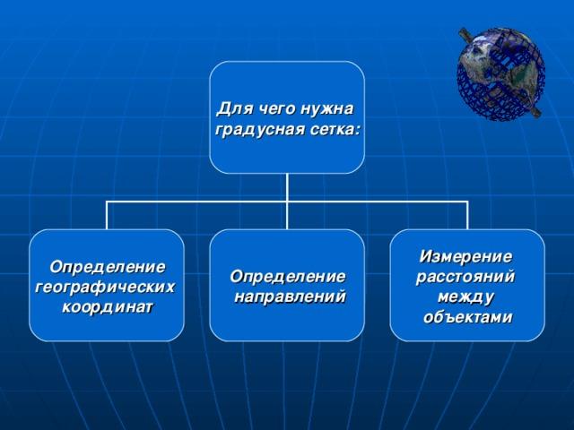 Для чего нужна градусная сетка: Определение географических координат Определение  направлений Измерение расстояний между объектами