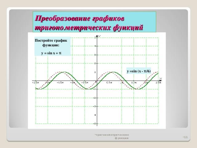 Преобразование графиков тригонометрических функций Постройте график  функции: y = sin x +   y =sin (x -  /6 )
