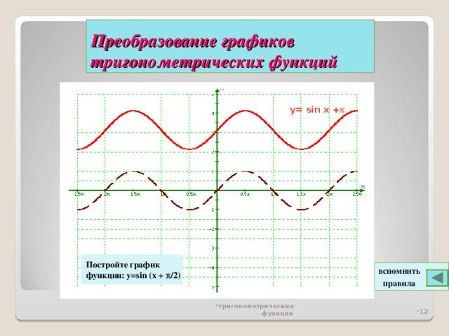 Преобразование графиков тригонометрических функций y= sin x +  Постройте график функции: y=sin (x +  /2)  вспомнить  правила