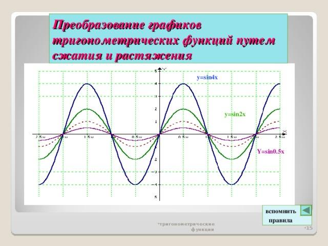 Преобразование графиков тригонометрических функций  путем сжатия и растяжения y=sin4x  y=sin2x Y=sin0.5x вспомнить  правила