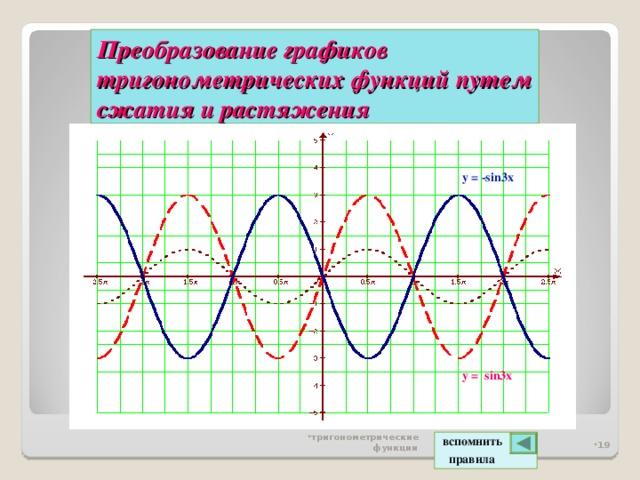 Преобразование графиков тригонометрических функций  путем сжатия и растяжения y = - sin3x y = sin3x тригонометрические функции  вспомнить  правила