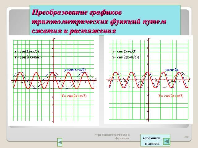 Преобразование графиков тригонометрических функций  путем сжатия и растяжения y= cos(2x+  /3) y= cos(2(x+  /6)) y= cos(2x+  /3) y= cos(2(x+  /6)) y=cos(x+  /6) y=cos2x Y= cos(2x+  /3) Y= cos(2x+  /3) тригонометрические функции  вспомнить  правила