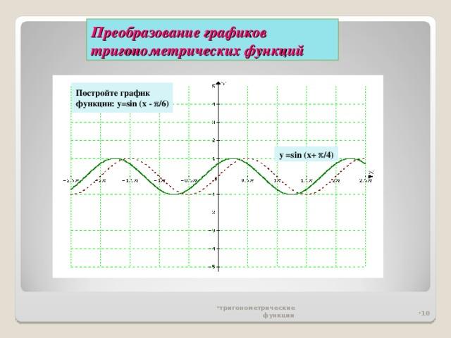 Преобразование графиков тригонометрических функций Постройте график функции: y=sin (x -  /6)  y =sin (x+  /4 )