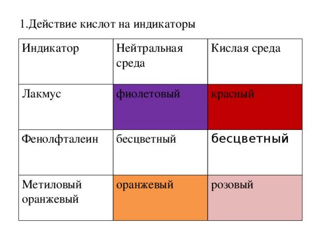 1.Действие кислот на индикаторы Индикатор Нейтральная среда Лакмус Кислая среда фиолетовый Фенолфталеин красный бесцветный Метиловый оранжевый бесцветный оранжевый розовый