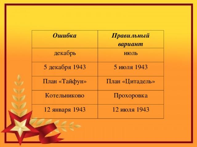Ошибка Правильный вариант декабрь июль 5 декабря 1943 5 июля 1943 План «Тайфун» План «Цитадель» Котельниково Прохоровка 12 января 1943 12 июля 1943