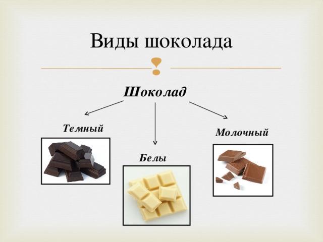 Виды шоколада Шоколад Темный Молочный Белый