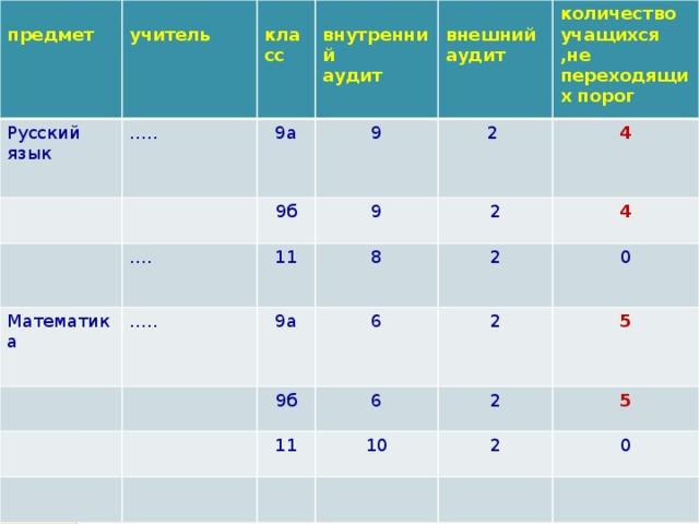 Русский язык предмет учитель  … .. класс  9а Математика 9  … . 9б внутренний … .. 9 11 2 внешний аудит количество учащихся ,не переходящих порог 9а аудит 2 8 4 9б 6 2 4 11 2 6 0 2 10 5 2 5 0