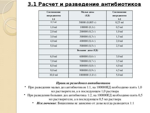 3.1 Расчет и разведение антибиотиков Соотношение 0,5 ml Малые дозы ингредиентов 1:1 (ЕД) Соотношение 50000 (0,005 г) 1,0 ml ингредиентов 0,25 ml 100000 (0,1г) 2,0 ml 1:2 0,5 ml 200000 (0,2 г) 3,0 ml 1,0 ml 300000 (0,3 г) 4,0 ml 5,0 ml 1,5 ml 400000 (0,4 г) 2,0 ml 500000 (0,5 г) Большие дозы (ЕД) 6,0 ml 2,5 ml 600000 (0,6 г) 7,0 ml 3,0 ml 700000 (0,7 г) 8,0 ml 9,0 ml 3,5 ml 800000 (0,8 г) 4,0 ml 900000 (0,9 г) 10,0 ml 4,5 ml 1000000 (1,0 г) 5,0 ml   Правила разведения антибиотиков