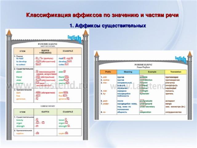 Классификация аффиксов по значению и частям речи 1. Аффиксы существительных