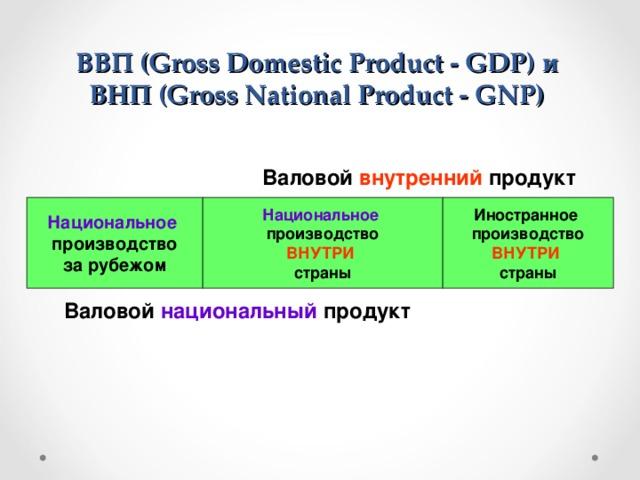 ВВП (Gross Domestic Product - GDP)  и  ВНП (Gross National Product - GNP)  Валовой внутренний продукт Национальное  Национальное Иностранное производство производство за рубежом производство ВНУТРИ ВНУТРИ страны страны Валовой национальный продукт