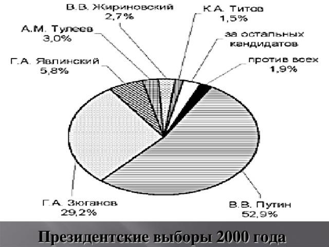 Президентские выборы 2000 года