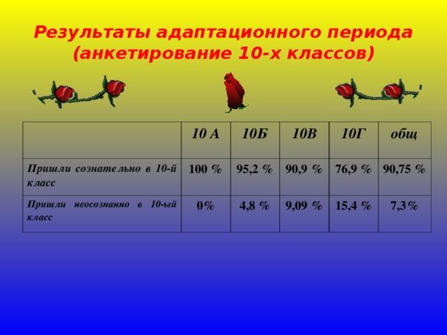 Результаты адаптационного периода (анкетирование 10-х классов) Пришли сознательно в 10-й класс 10 А 100 % 10Б Пришли неосознанно в 10-ый класс 0% 95,2 % 10В 90,9 % 10Г 4,8 % общ 9,09 % 76,9 % 90,75 % 15,4 % 7,3%