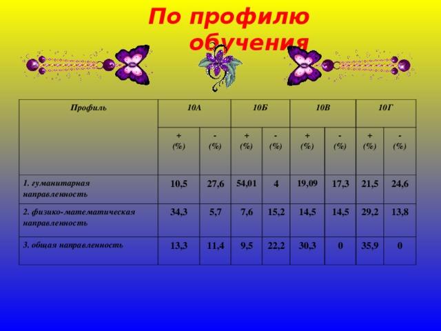 По профилю обучения Профиль 10А + (%) 1. гуманитарная направленность 10Б 10,5 - (%) 2. физико-математическая направленность 34,3 + (%) 3. общая направленность 27,6 13,3 10В 54,01 5,7 - (%) 4 11,4 7,6 + (%) 19,09 9,5 10Г 15,2 - (%) 22,2 14,5 + (%) 17,3 21,5 30,3 14,5 - (%) 24,6 0 29,2 35,9 13,8 0