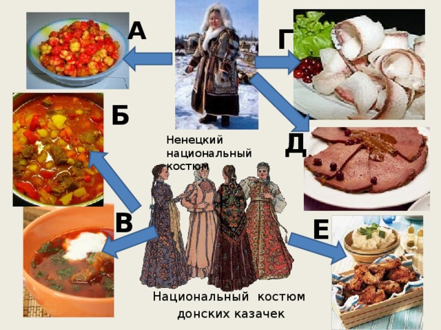 А Г Б Д Ненецкий национальный костюм В Е Национальный  костюм  донских казачек