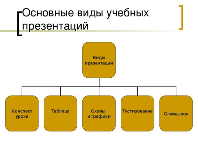 Виды презентаций Конспект урока Таблица  Схемы и графики Тестирование  Слайд-шоу