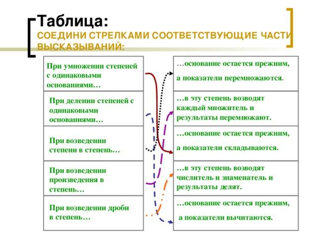 Таблица:  СОЕДИНИ СТРЕЛКАМИ СООТВЕТСТВУЮЩИЕ ЧАСТИ ВЫСКАЗЫВАНИЙ: … основание остается прежним, а показатели перемножаются . При умножении степеней с одинаковыми основаниями… … в эту степень возводят каждый множитель и результаты перемножают. При делении степеней с одинаковыми основаниями… … основание остается прежним, а показатели складываются. При возведении степени в степень… … в эту степень возводят числитель и знаменатель и результаты делят. При возведении произведения в степень… … основание остается прежним,  а показатели вычитаются. При возведении дроби в степень…