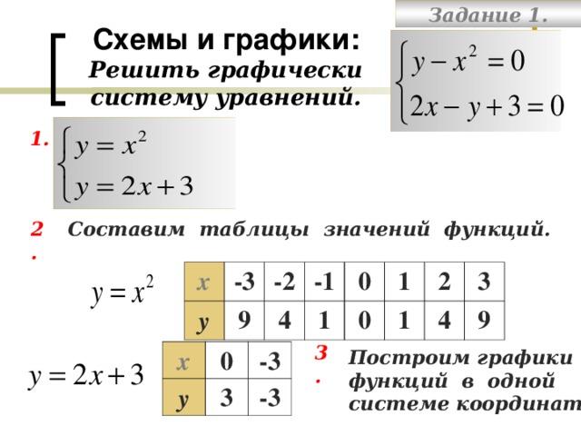 Задание 1. Схемы и графики:  Решить графически  систему уравнений. 1. Составим таблицы значений функций. 2. х у -3 -2 9 -1 4 0 1 0 1 2 1 3 4 9 3. Построим графики функций в одной системе координат. х у 0 -3 3 -3