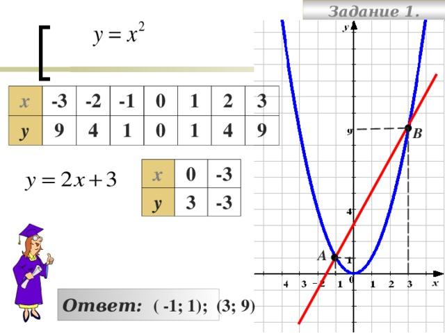 Задание 1. х -3 у 9 -2 4 -1 1 0 0 1 1 2 4 3 9 В х у 0 -3 3 -3 А Ответ:  ( -1; 1); (3; 9)