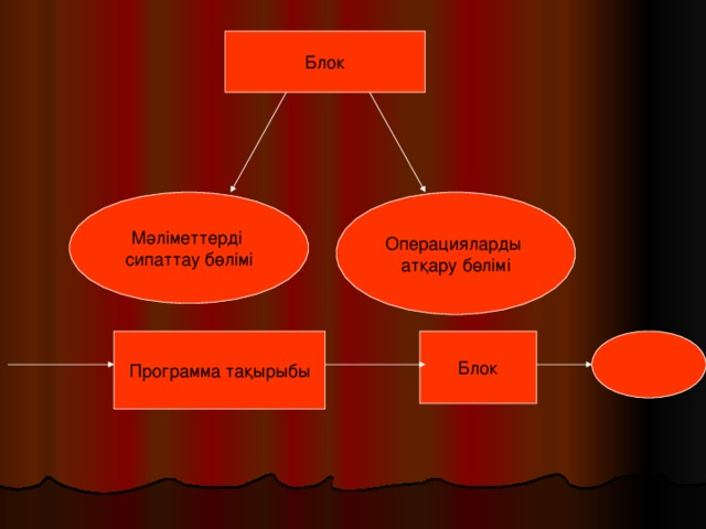 Блок Мәліметтерді сипаттау бөлімі Операцияларды атқару бөлімі Программа тақырыбы Блок