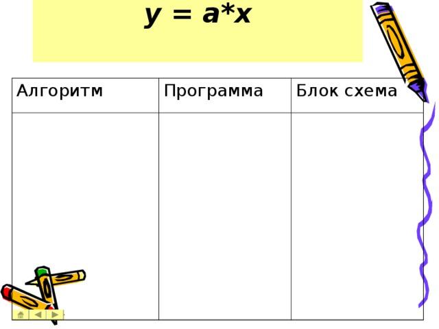 y = a*x   Алгоритм Программа Блок схема