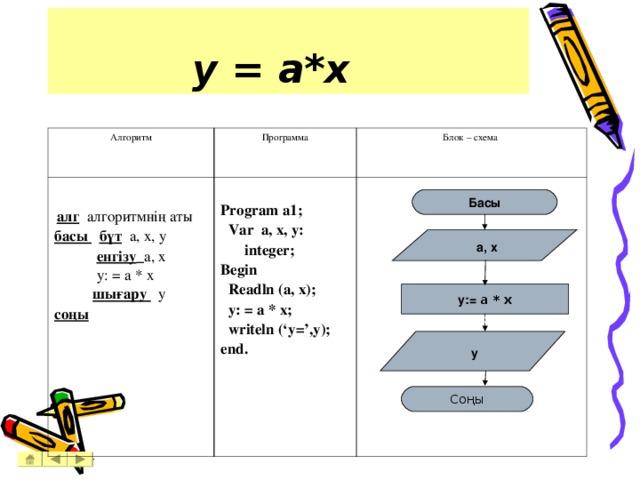 y = a*x  Алгоритм Программа    алг алгоритмнің аты басы  бүт  a, x, y  енгізу  a, x   y : = a * x  шығару у соңы   Блок – схема  Program a1;  Var a, x, y: integer; Begin  Readln (a, x);  y: = a * x;  writeln ('y=',y); end. Басы  a , х y:=  a * x  y Соңы