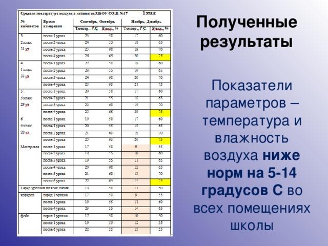 Полученные результаты Показатели параметров – температура и влажность воздуха ниже норм на 5-14 градусов С во всех помещениях школы 6