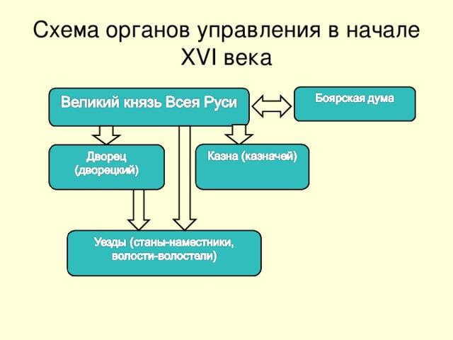Схема органов управления в начале XVI века